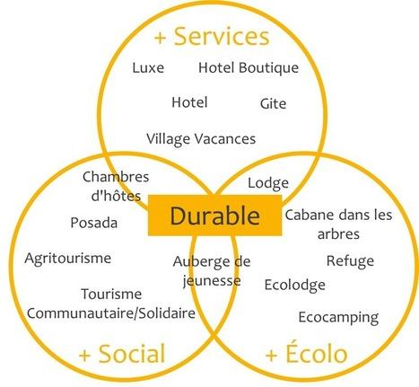 Acteurs du tourisme durable & enjeux marketing? - Hopineo | Vers un tourisme durable | Scoop.it