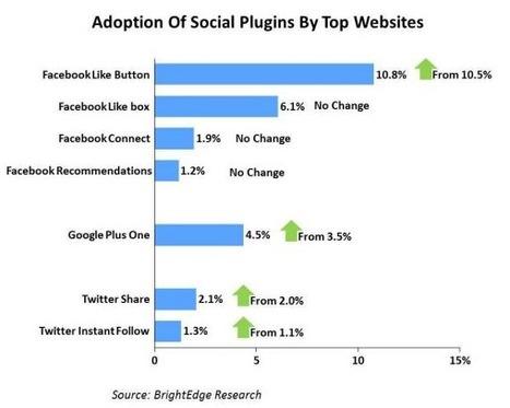 Le Bouton +1 de Google Davantage Ajouté Que Le Bouton Tweet De Twitter Sur Les Sites Notoires | Actualité social media | Scoop.it