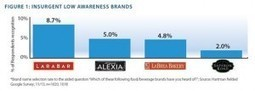Examining the curious role of brand in the product life cycle | SmartBlogs | Product Life Cycle | Scoop.it