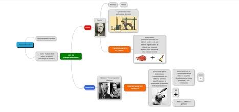 L'apprendimento: storia, teoria e clinica | ~ gabriella giudici | AulaUeb Filosofia | Scoop.it