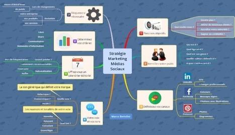 Élaborez une vraie stratégie marketing sur les réseaux sociaux | Going social | Scoop.it
