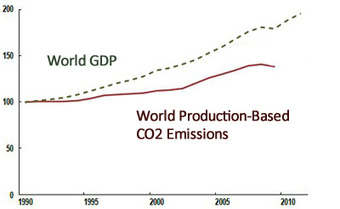 """How Do You Measure Green Growth? World Bank & Partners Are Working on Indicators 