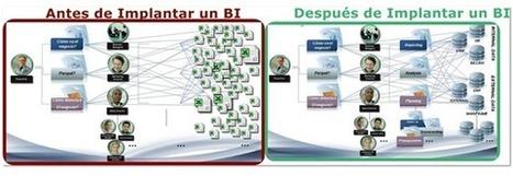 ¿Qué aporta una solución de Business Intelligence? | Business Intelligence Deployment | Scoop.it