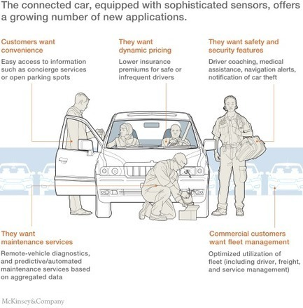 Shifting gears: Insurers adjust for connected-car ecosystems | Sustainability - Business Management - Entrepreneurship - Innovation | Scoop.it