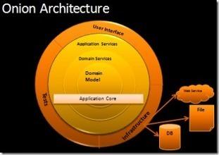 The Onion Architecture : part 1 : Jeffrey Palermo (.com) | Architecture in Software Development | Scoop.it