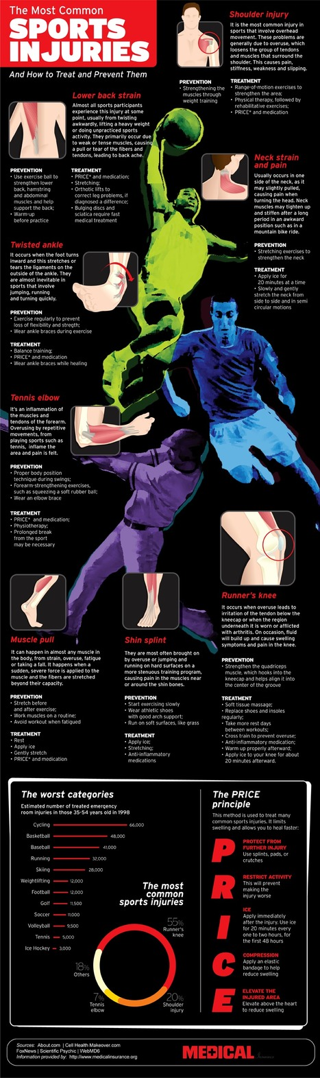 Most Common Sports Injuries And Treatments #Infographic | HealthSmart | Scoop.it