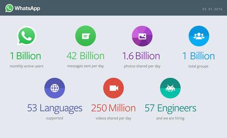 E WhatsApp ora ha 1 miliardo di utenti | Hospitality Webmarketing, social e distribuzione on line | Scoop.it