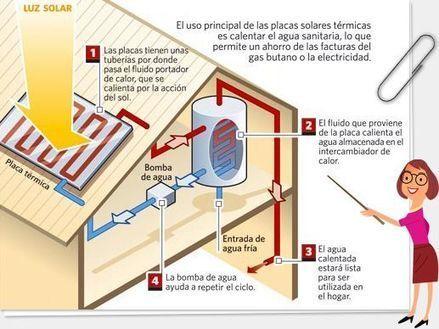 Guía básica de Energía Solar Térmica - Ciencia & Cemento | Otras energías | Scoop.it