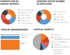 L'état de l'Inbound Marketing en 2014 (ou comment convaincre vos responsables de s'y mettre!). | Digital Marketing Communication Innovation Social Media | Scoop.it