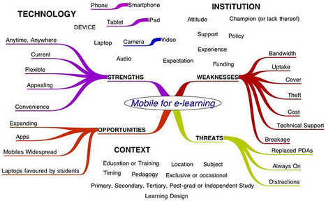 It's a mobile-learning as a mindmap with some SWOT analysis too ... | Mind Manager Solutions | Scoop.it