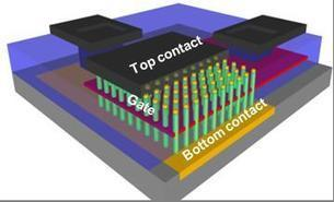 Researchers Develop Three-Dimensional Nanometric Transistor - World Industrial Reporter | LaasPresse | Scoop.it