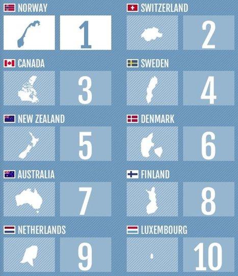 The 2013 Legatum Prosperity Index | Global Politics - Poverty | Scoop.it