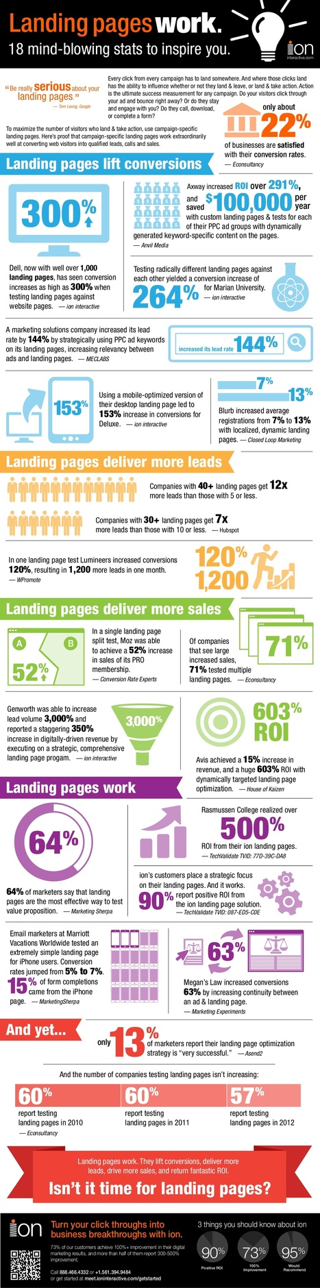 E-commerce Eye Candy - Landing Pages Work [Infographic] - Building Keystones | #TheMarketingAutomationAlert | digital marketing strategy | Scoop.it