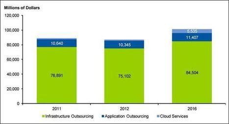 Actualité Cloud computing : les services d'outsourcing progressent ... | Outsourcing et externalisation de services | Scoop.it