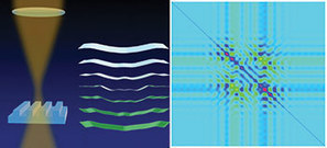 Measuring Nanoscale Features with Fractions of Light | Innovation in Manufacturing Today | Scoop.it