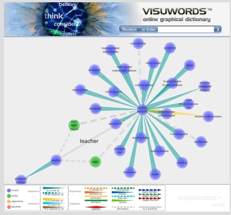 Visuwords™ online graphical dictionary and thesaurus | CALL to Teach | Scoop.it