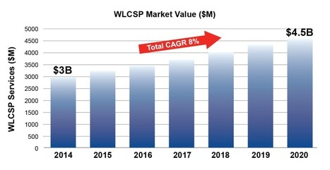 """Convergence on the """"Big Five"""": Focus on WLCSP - 3D InCites 