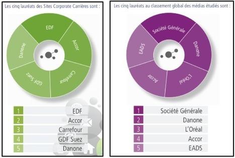 La présence digitale RH des sociétés du CAC 40 | Innovative training watch | Scoop.it