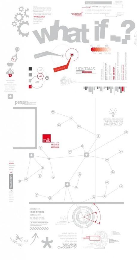 ideaLAB | MIK – Mondragon Innovation & Knowledge | Prionomy | Scoop.it