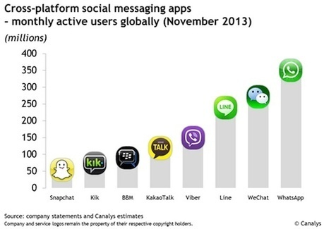 Les smartphones sont notre premier écran, adaptez vos budgets et campagnes en conséquence - MediasSociaux.fr | Les chiffres clés du web marketing | Scoop.it