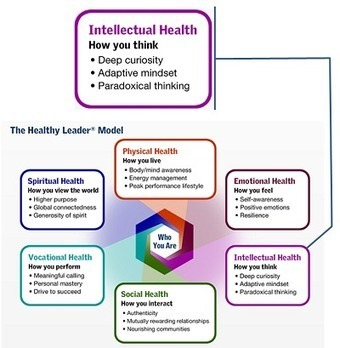 The Leader's Intellectual Health | Leading Choices | Scoop.it