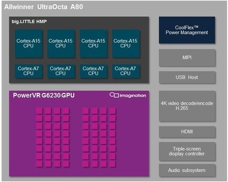 AllWinner UltraOcta A80 big.LITTLE SoC Officially Announced, Includes PowerVR G6230 GPU | Embedded Systems News | Scoop.it