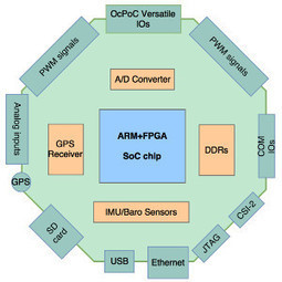Open source drone controller has an FPGA-enhanced brain | Open Source Hardware News | Scoop.it