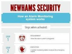 How an Alarm Monitoring System Works | Newhams Security | Scoop.it