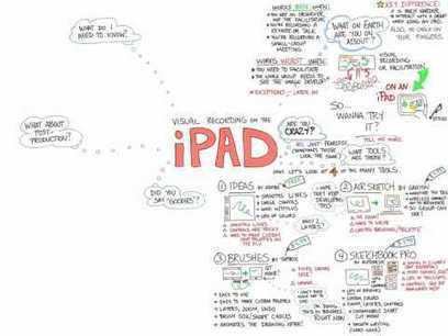 ▶ Visual Recording on the iPad - YouTube | learning by using iPads | Scoop.it