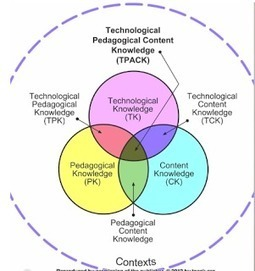 This is How to Use TPACK Model to Integrate Technology into Teaching ~ Educational Technology and Mobile Learning | TPACK | Scoop.it