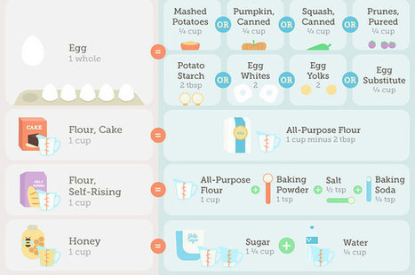 27 Diagrams That Make Cooking So Much Easier | Ken's Odds & Ends | Scoop.it