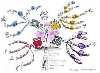 Cartes heuristiques ou cartes mentales en classe de FLE | fandefle | cartes mentales | Scoop.it