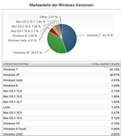 ACHTUNG! - Windows XP wird zum Paradies für Hacker!!! | Koelner-PC-Hilfe | Scoop.it