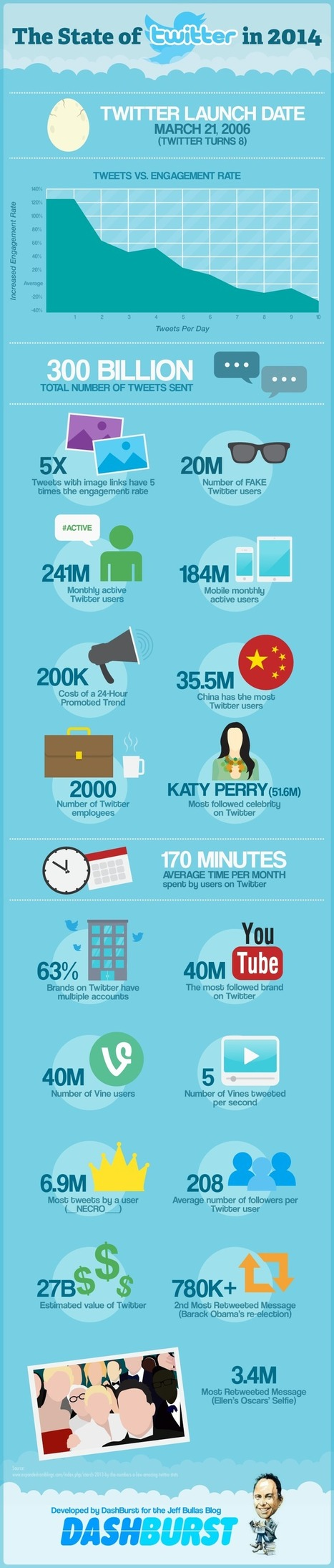 15 Twitter Facts and Figures for 2014 You Need to Know - Jeffbullas's Blog | Public Relations & Social Media Insight | Scoop.it