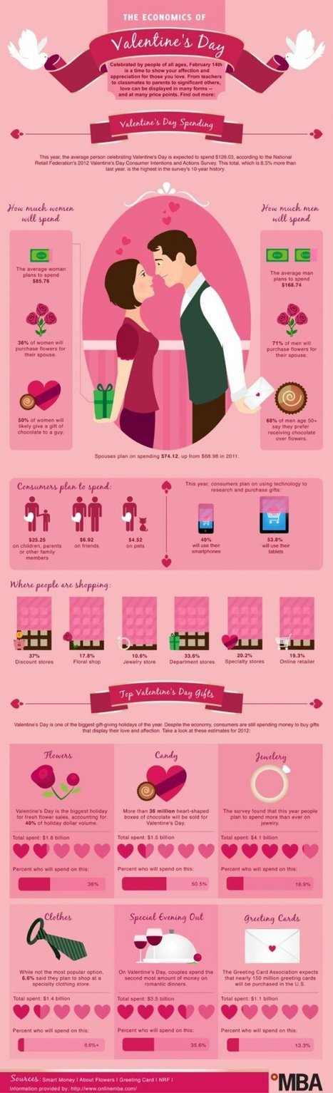 The Economics of Valentines Day | Facts | Scoop.it
