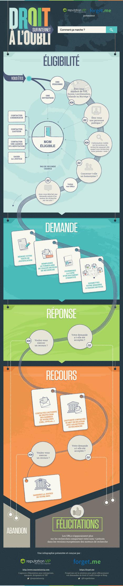Infographie : Le droit à l'oubli comment ça marche ? | Domaine D2 - Etre responsable à l'ère du numérique. | Scoop.it