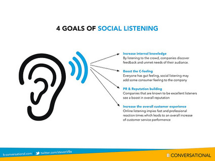 The Future of 'Social Listening' | MarketingHits | Scoop.it