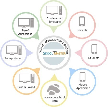 School Management System | Software Services India | Scoop.it