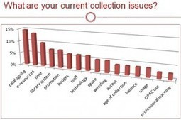 Collections pre-survey | SCIS | Scoop.it