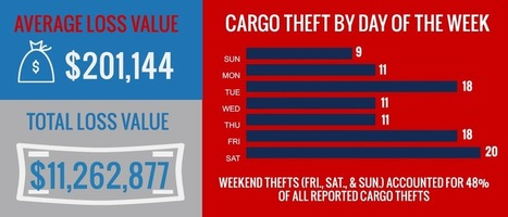 Cargo thieves active during Memorial Day weekend, firms warn | Truckers Daily | Scoop.it