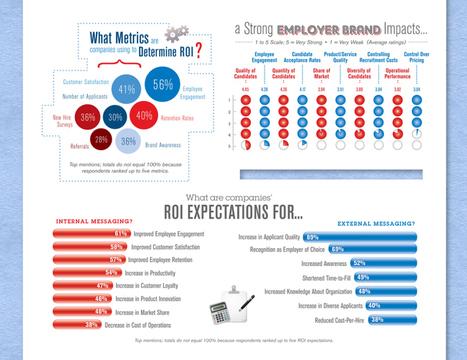 #Infographie : quel impact pour votre Marque Employeur ? | Réputation 2.0 | Scoop.it