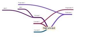 Le Guichet du Savoir - Consulter le sujet - Une carte heuristique ou conceptuelle Quésaco? | Cartes mentales | Medic'All Maps | Scoop.it