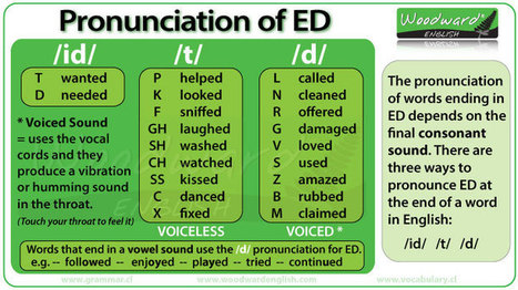 Pronunciation of ED in English   Just English to learn   Scoop.it
