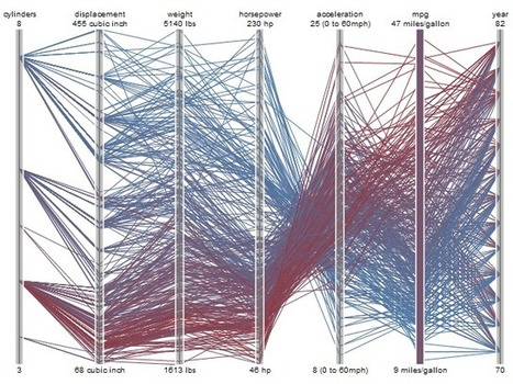 A Tour Through the Visualization Zoo   visual data   Scoop.it