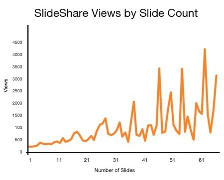 10 Ways To Become a SlideShare Marketing Master...