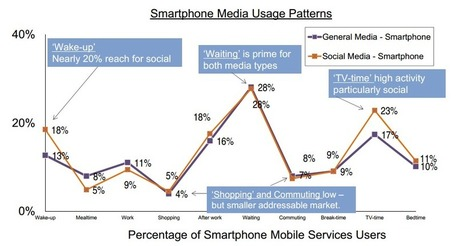 "Insights into the World of Mobile | L'impresa ""mobile"" 