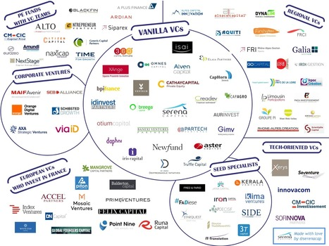 THE ULTIMATE FRENCH VC LIST | entrepreneurship - collective creativity | Scoop.it