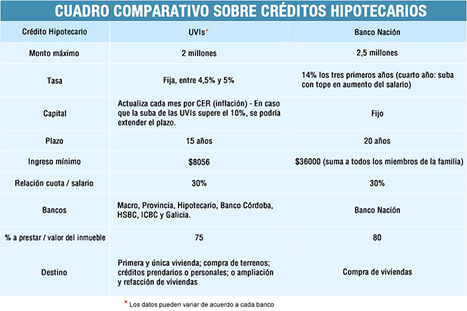 Comparación: Créditos UVI vs. Créditos Banco Nación | Actualidad Inmobiliaria | Scoop.it