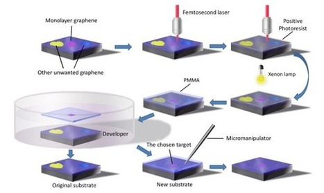 How Flake-Handling Trick Will Enable Graphene's Next Revolution   MIT Technology Review   leapmind   Scoop.it