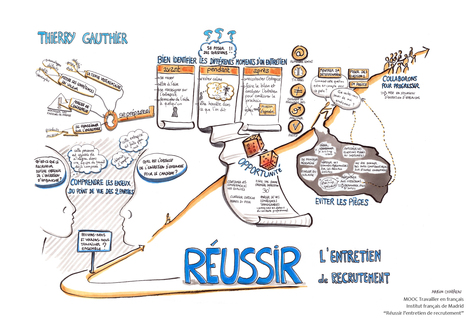 Réussir son entretien d'embauche | Travailler en français : ressources issues de VOYAGES EN FRANÇAIS | Scoop.it
